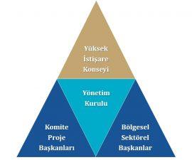 TÜSMOD Yönetim Organizasyonu